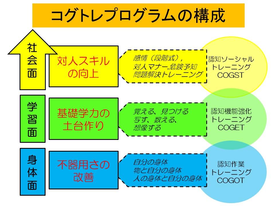 静岡コグトレ研究会 コグトレの図